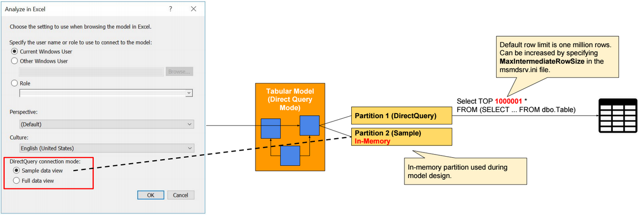 in direct query mode, if row-level security is defined in data source  tables, then we need to configure ssas to delegate the identity of users  when querying