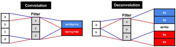 Convolutional Neural Network – SQLML